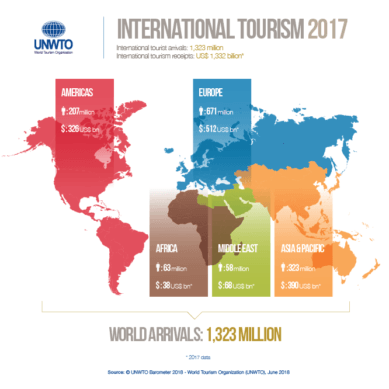 Six percent growth in international tourism in the first four months of 2018