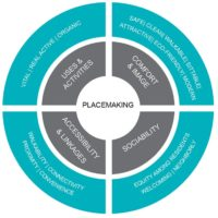 hospitality-news-placemaking-graph