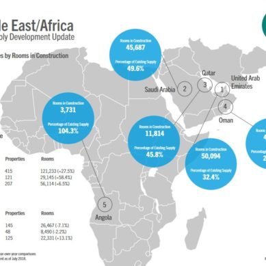 415 new properties are under development in the Middle East as per STR