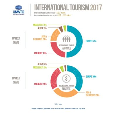 International tourism at highest level since 2010