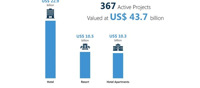 UAE's hospitality projects value crosses USD 72 billion in Sept 2017