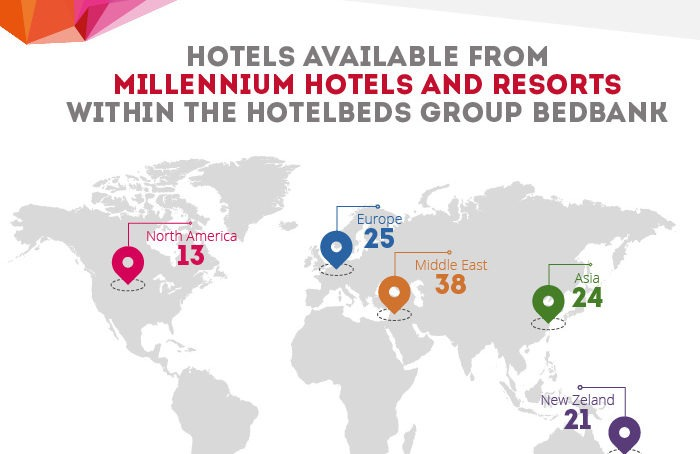 Millennium Hotels and Resorts partners with Hotelbeds Group
