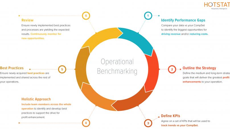 6 steps towards moving beyond RevPAR & improving your bottom line